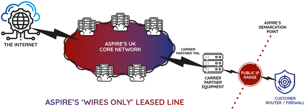 Intelligent Leased Line